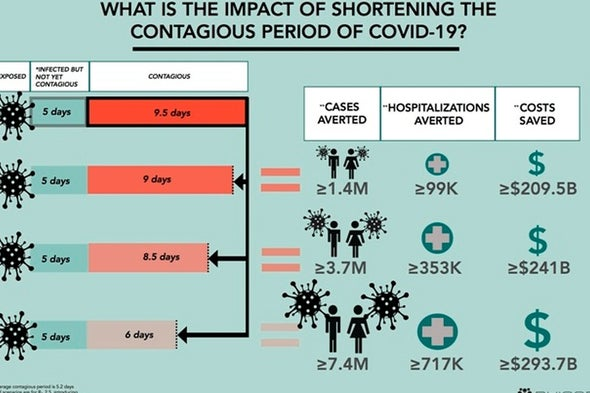 تقليص فترة العدوى بـ«كوفيد-19» يمنع إصابة الملايين بالمرض