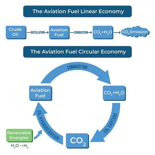 ضمُّ الطيران إلي مجال الصناعة المحايدة كربونيًّا