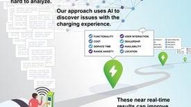 الذكاء الاصطناعي يُحسِّن البنية التحتية لمحطات شحن السيارات الكهربائية