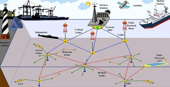استراتيجيات اتصال هجينة لشبكات أجهزة الاستشعار البحرية