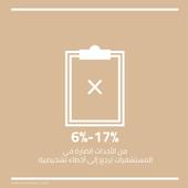 6 إلى 17% من الأحداث الضارة في المستشفيات ترجع إلى أخطاء تشخيصية