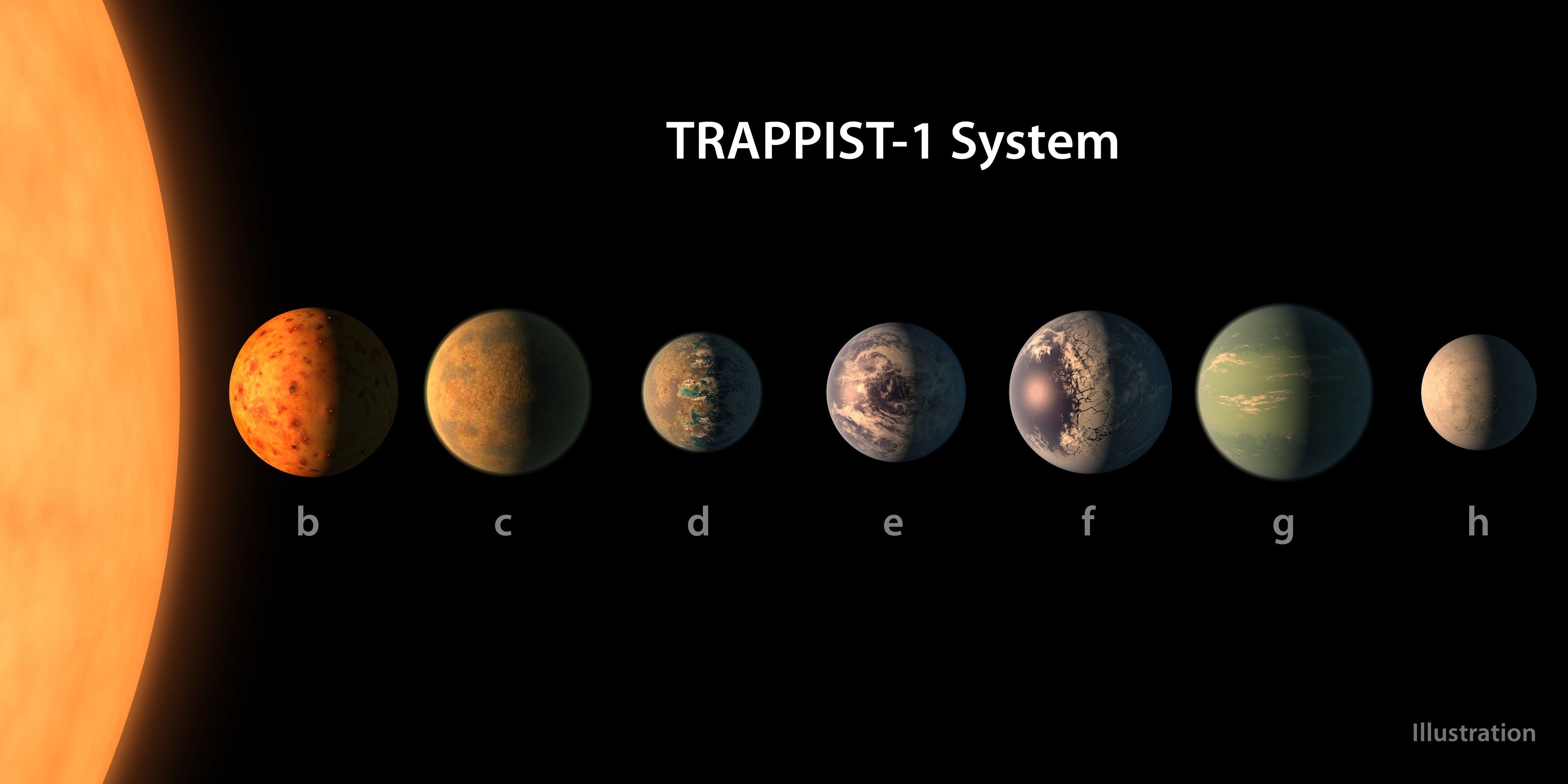 سبعة كواكب جديدة شبيهة بالأرض للع لم
