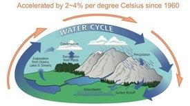 اتساع «دورة المياه العالمية» بسبب ملوحة المحيطات