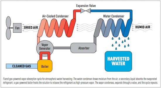 water harvesting process