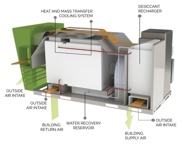 The Air Conditioner That Makes Electricity - Scientific American