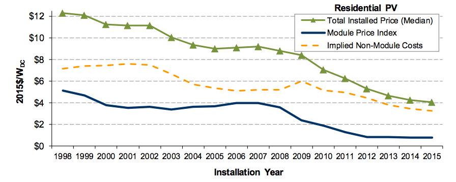 The Price of Solar Is Declining to Unprecedented Lows - Scientific ...