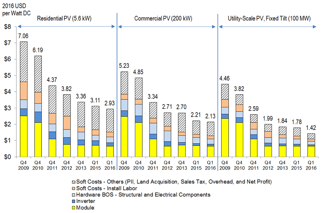 Report Solar Pv Costs Continue To Fall In 2016