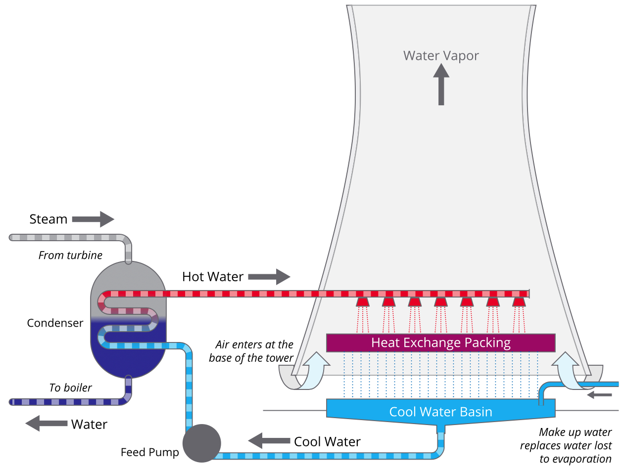 Making Electricity Consumes a Lot of Water--What's the Best