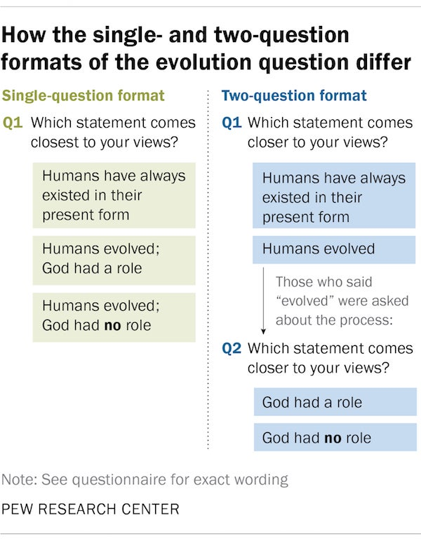 How Many Creationists Are There in America? - Scientific