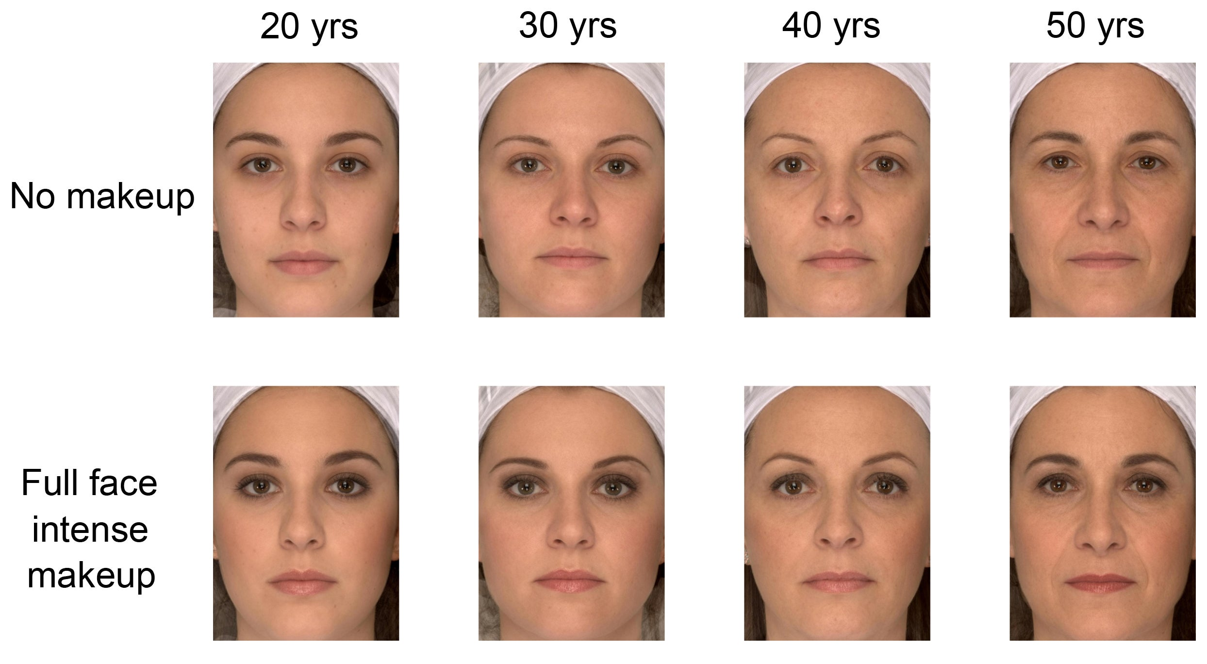 Makeup Makes Older Faces Look Younger, and Younger Faces Look
