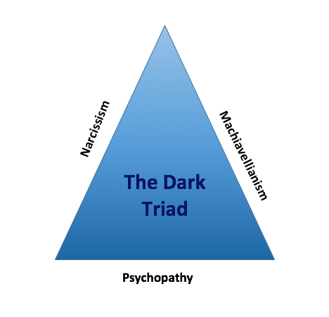 Dark Triad Personality Test