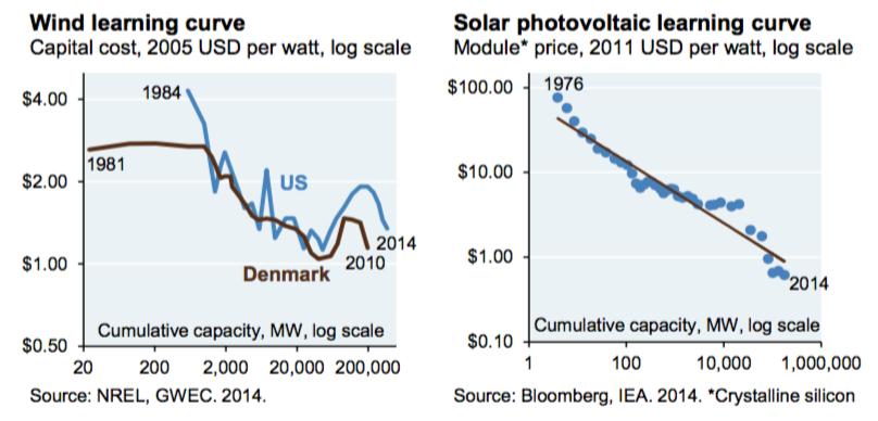 Deep De Carbonization Would Increase Electricity Costs 20