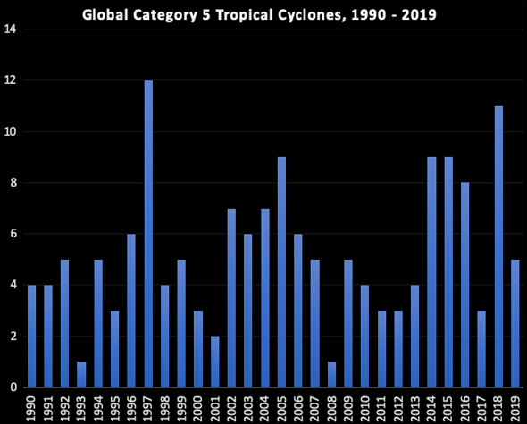 A Rogues\' Gallery of the Five Category 5 Storms of 2019 ...