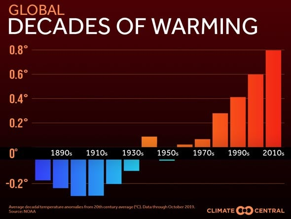 Global warming by decade