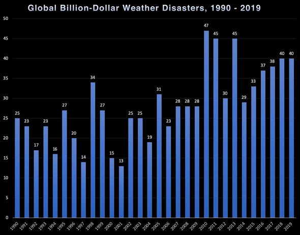 Billion-dollar weather disasters