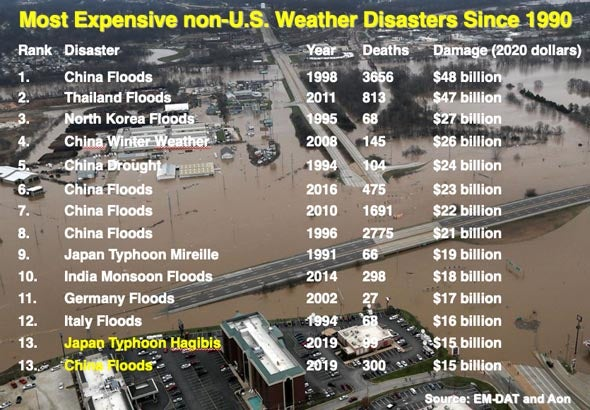 Most expensive non-U.S. weather disasters