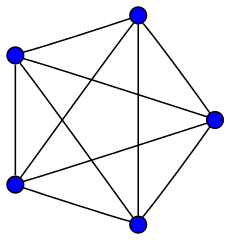 A picture of the complete graph on five vertices. The five blue vertices are arranged like the points of a regular pentagon, and each vertex is connected to all other vertices by straight line edges.