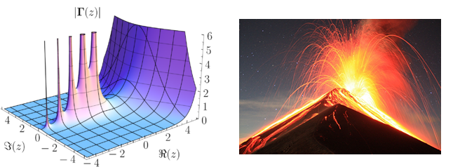 Left: blue, purple, pink, and white diagram with black lines on it. The diagram shows the graph of a function on the complex plane. There are five pink areas where the function grows very quickly like a volcano. Right: a volcano erupting against a dark sky. Embers are spewing out above the volcano and orange molten lava is flowing down the black mountain.