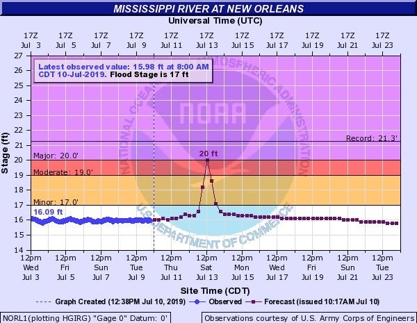 Observed and predicted flood heights on the Mississippi River at New Orleans