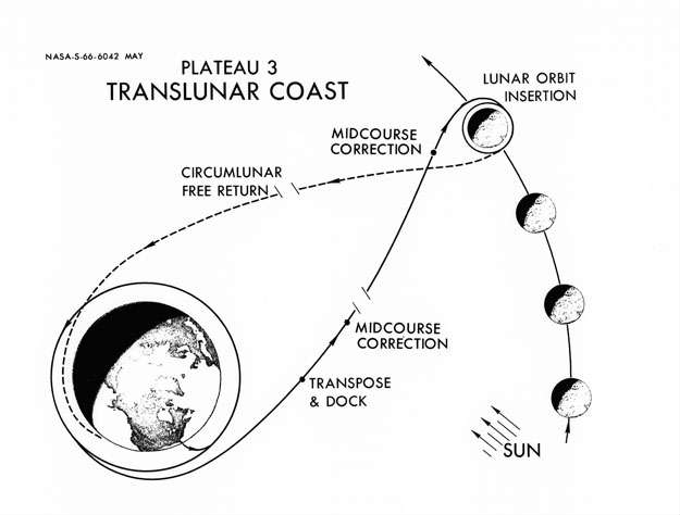 Crazy Wonderful Spacecraft Orbits Scientific American