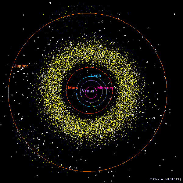 Map Of Our Solar System Where Everything Is in the Solar System, Right Now   Scientific  Map Of Our Solar System