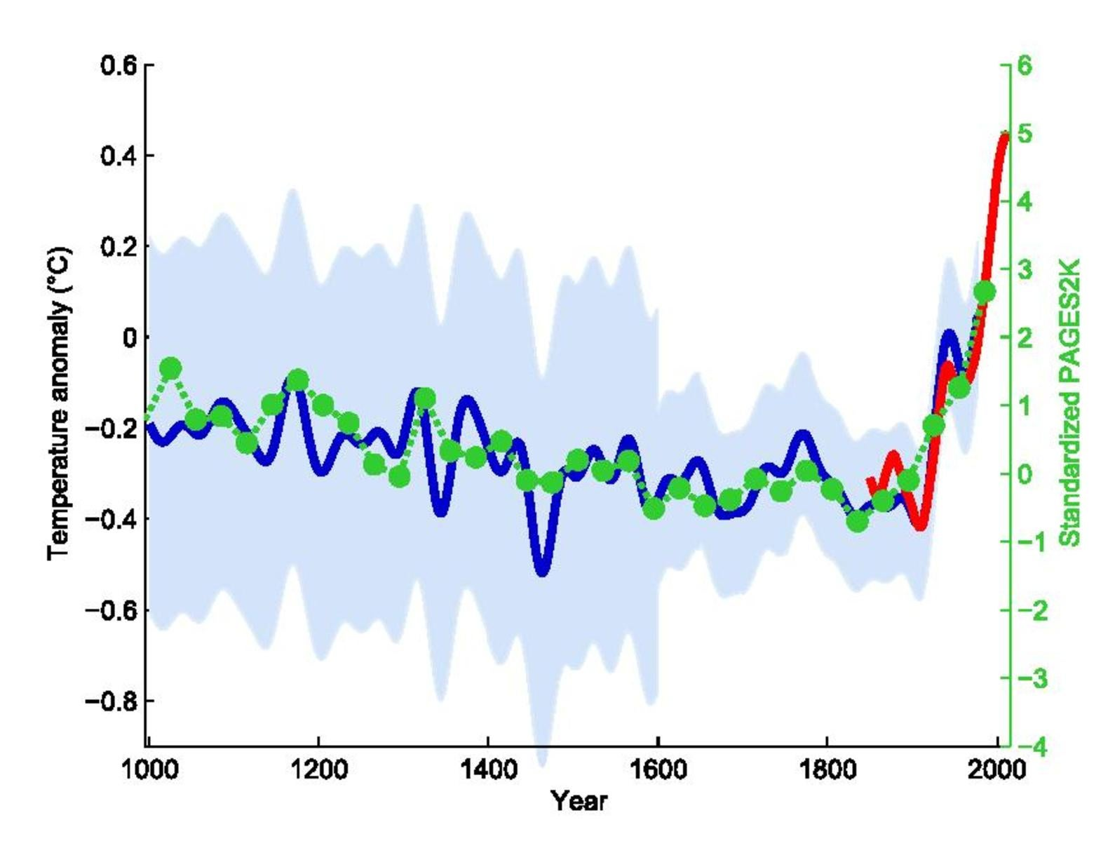 "The hockey stick temperature reconstruction from 1999 (blue) along with the  data record (red) and the 2013 ""PAGES2k"" temperature reconstruction (green)."