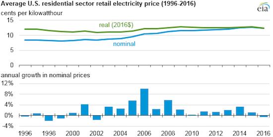 Source U S Energy Information Administration Eia