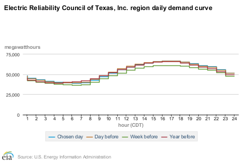 ercot demand