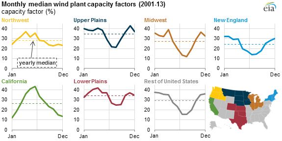 Capacity factor by US region by month