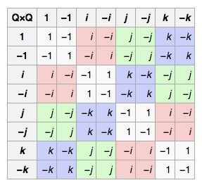 Good she quaternion group of order 8 and silly
