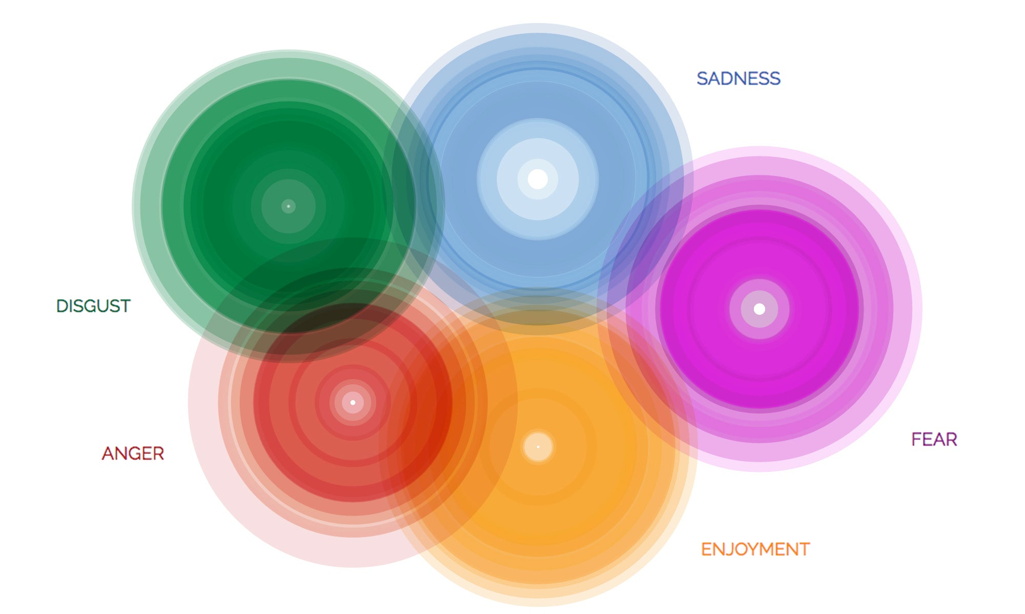The Nuances Of Emotion And Language >> Data Visualization And Feelings Scientific American Blog Network