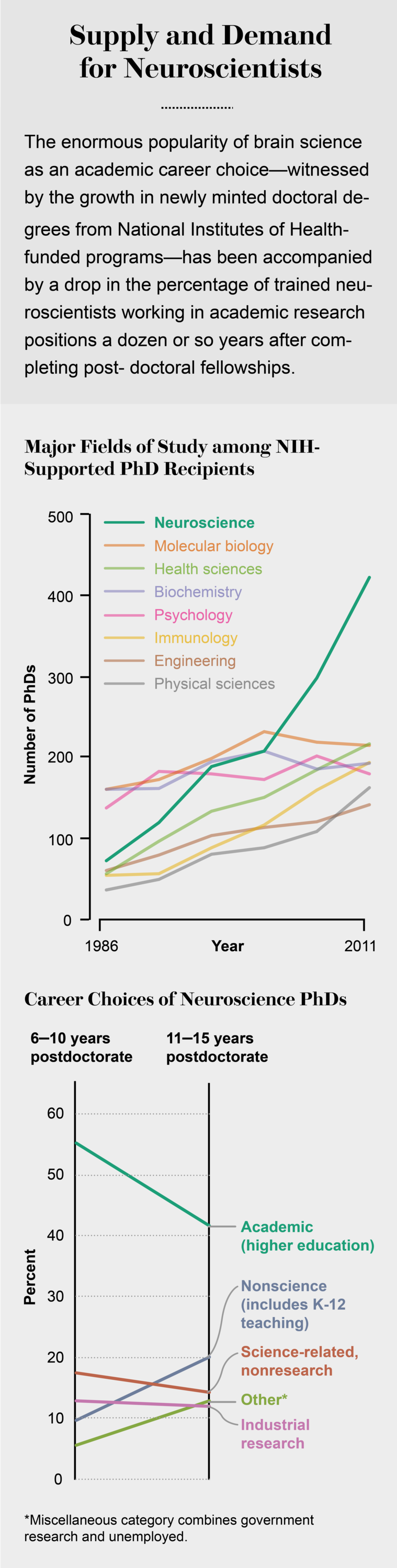 Where Will All the New Neuroscientists Go?