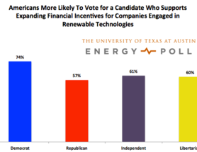 All Eyes To 2016: Energy and Renewables In The Midterms