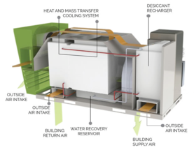 The Air Conditioner That Makes Electricity