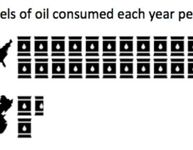What if the Chinese consumed as much oil as Americans?