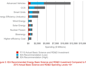 Renewables: Fewer subsidies and more R&D please