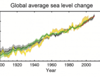 The New Climate Data: So What?