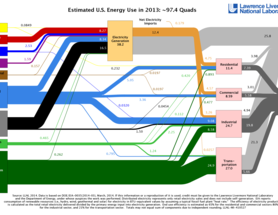 Photo Friday: Where does it come from? Where does it go? Visualizing Energy Flows