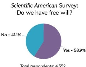 Site Survey Shows 60 Percent Think Free Will Exists. Read Why.