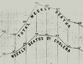 Visualizing Cholera in the mid-1800's