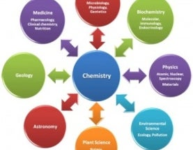 Chemical and Engineering News celebrates 90 years: How chemistry has come a long way