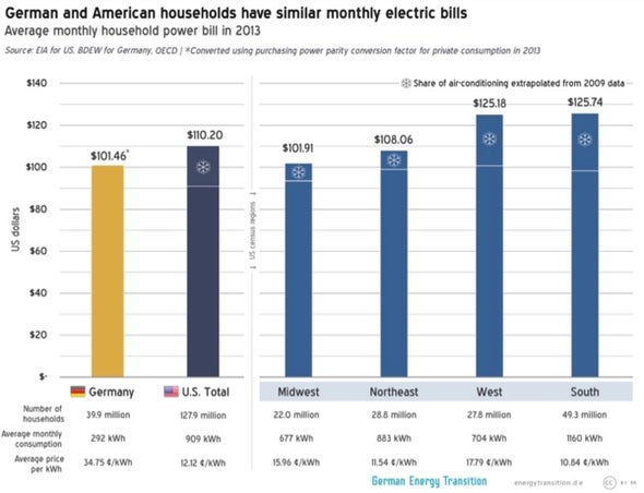 [Report] Their Rates Might Be Higher, But Germans Pay Less Than Americans for Electricity