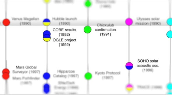 Astrobiology in Context: A Modern Timeline