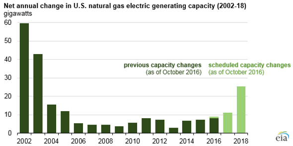 Natural Gas Power Grows as Coal Continues to Decline