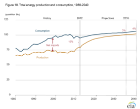 A Look At Our (Mostly) Independent Energy Future