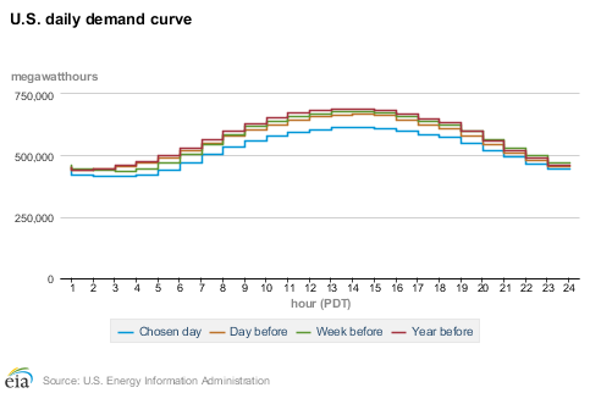 For Data Lovers--Hourly Grid Operating Information Is Now Available from the EIA