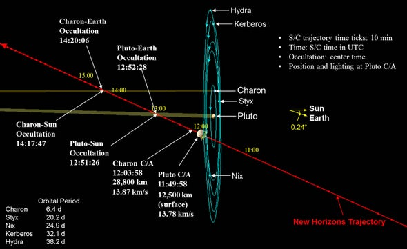 The Pluto Punch-Through