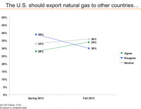 Should the U.S. Export Natural Gas?