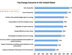 What's Our Top Energy Concern?