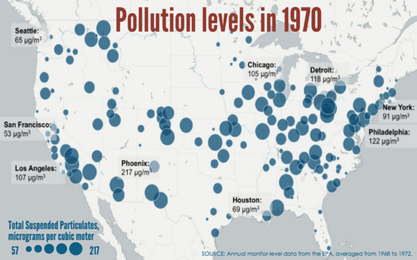 Americans Are Living Longer, Thanks to the Clean Air Act
